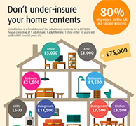 Have you got adequate home contents cover?